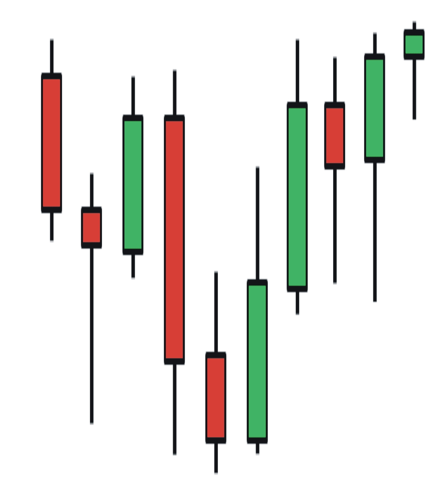 Binary options how to read charts